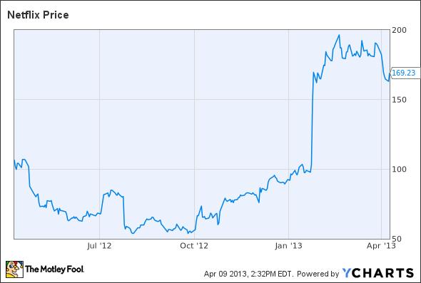 netflix stock chart 2 years