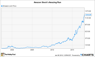 Amazon Stock's History: The Importance of Patience -- The Motley Fool