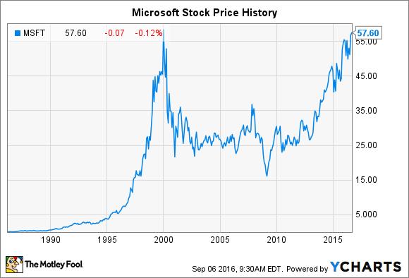 msft stock price split history