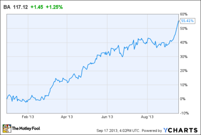 Why Boeing's Stock Could Keep Flying Higher -- The Motley Fool
