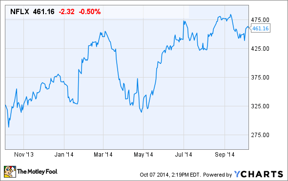 netflix stock chart for this week