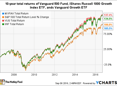 Buying The Sp500 Index Fund Vanguard Vfiax Vs Voo Vs Spy