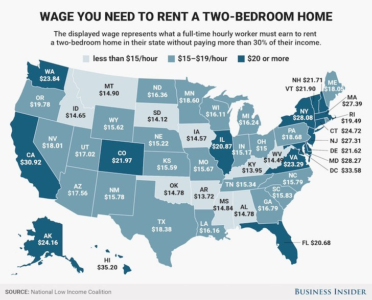 You need to make at least $20 an hour to afford a two-bedroom in