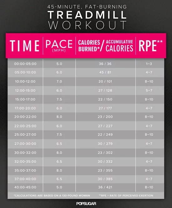 45-Minute Treadmill Interval Workout to Fight Belly Fat POPSUGAR