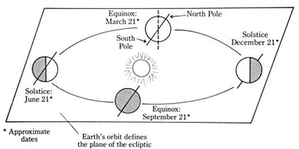 real sun diagram