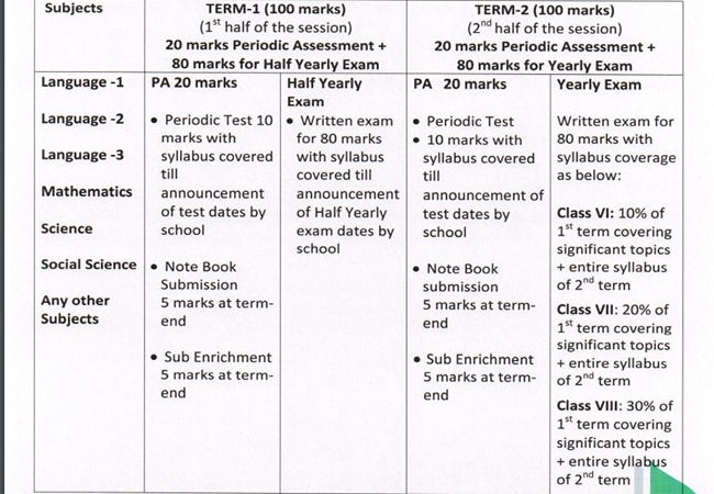 10 things about the new CBSE uniform assessment format you need to - assessment report format