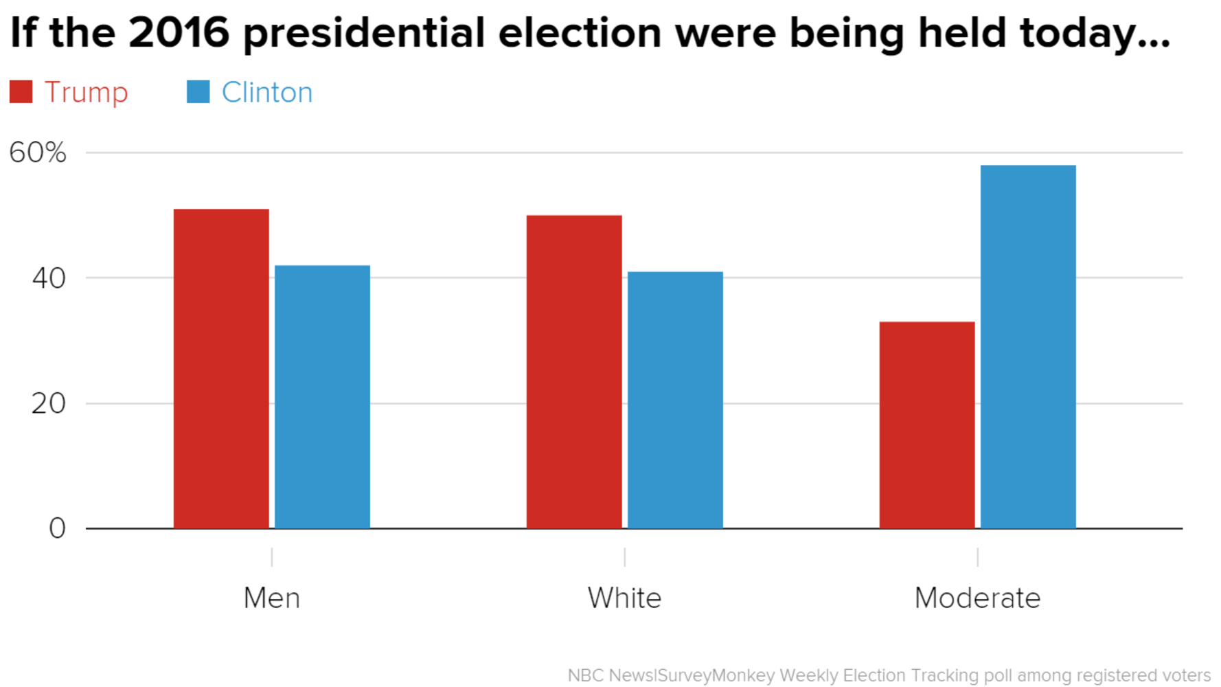 Election Poll Poll Clinton Eats Away At Trump S Lead Among Men White Voters