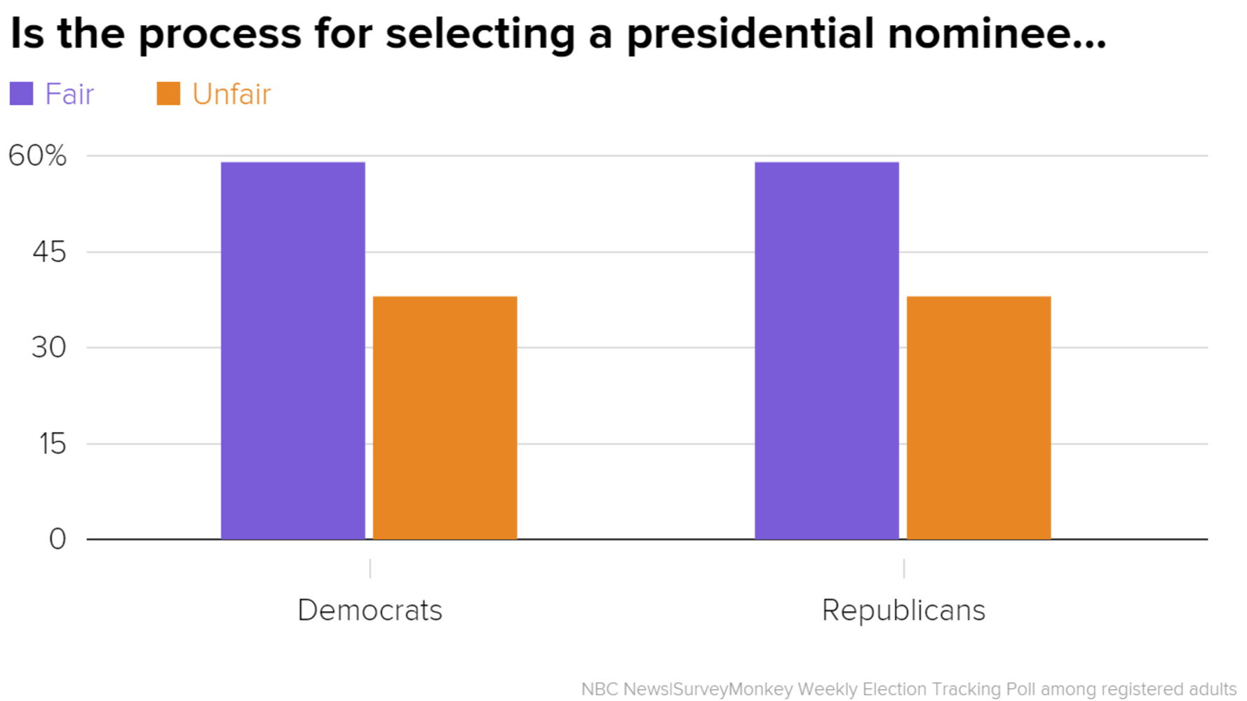 Election Poll Poll Majority Of Democratic And Republican Voters Think Primary