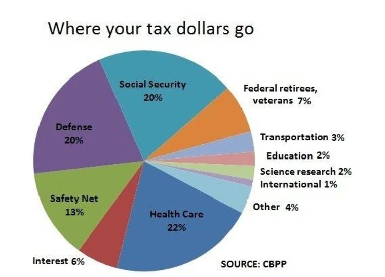 Here\u0027s where your federal income tax dollars go