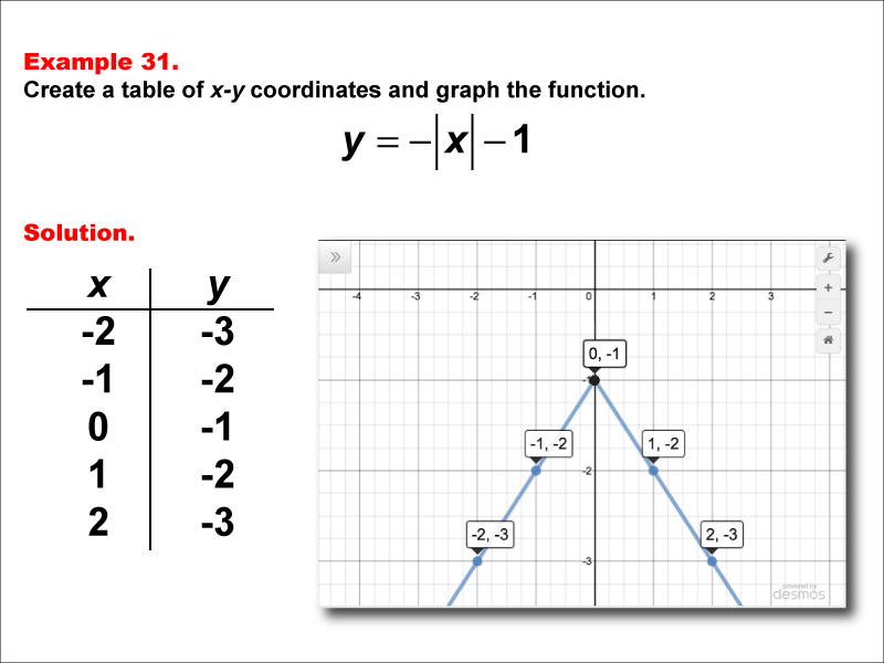 MATH EXAMPLE Absolute Value Functions in Tabular and Graph Form