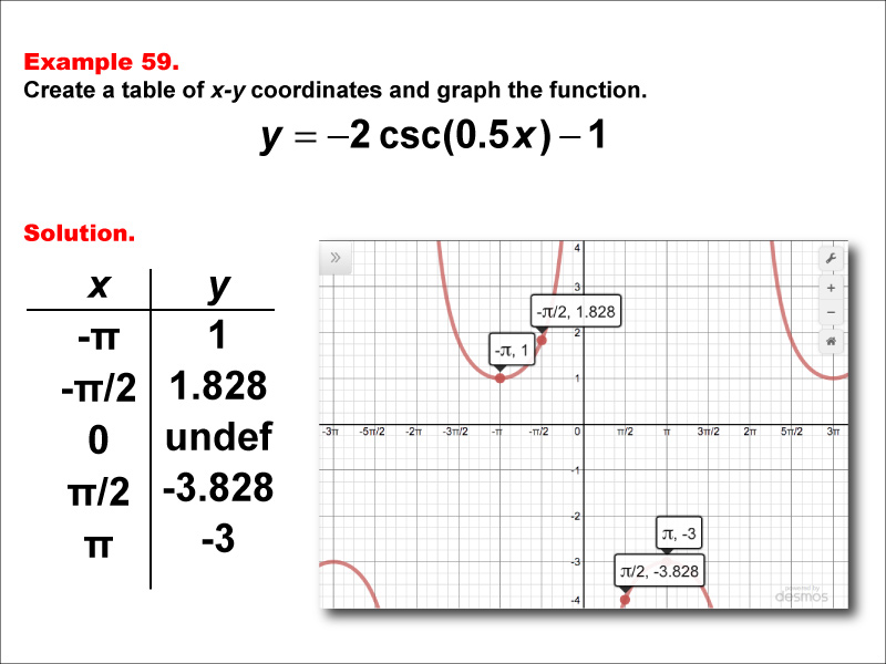 MATH EXAMPLE Cosecant Functions in Tabular and Graph Form Example