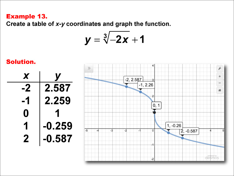 MATH EXAMPLE Cube Root Functions in Tabular and Graph Form Example