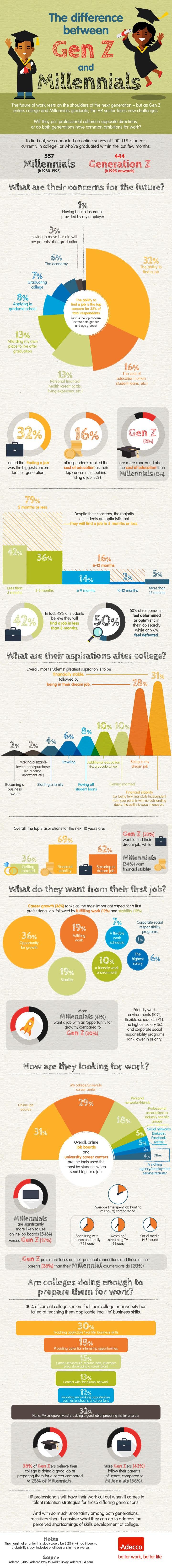 GenZ vs Millennials Infographic