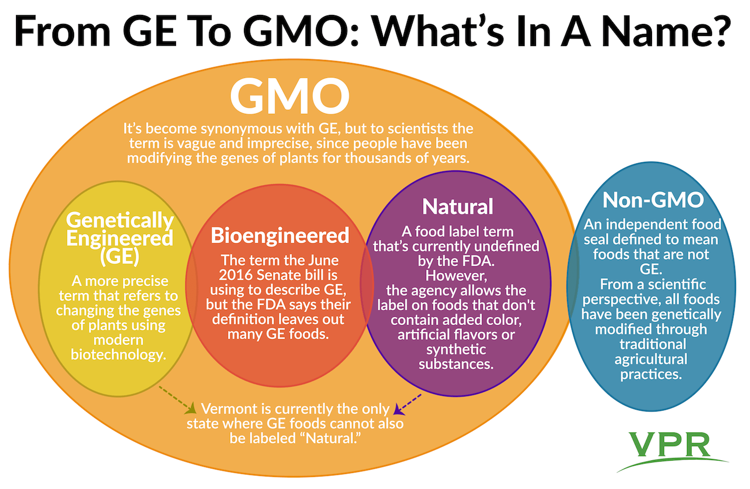Cuisine Same Meaning Gmo Ge Bioengineered What Do All These Food Labels