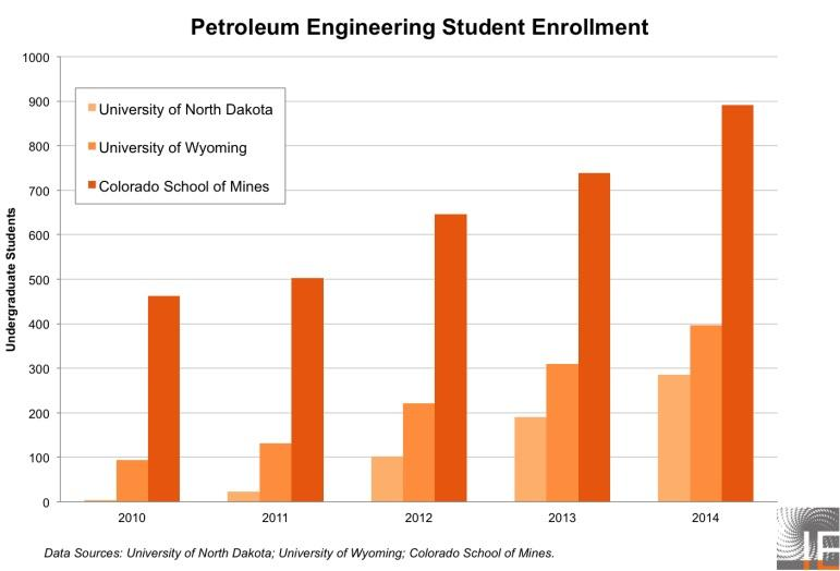 Falling Oil Prices Leave Petroleum Engineering Students Out In The