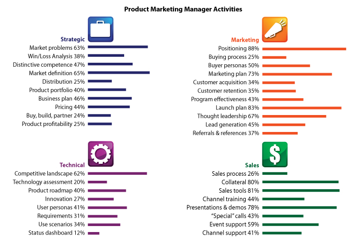 2010 Annual Product Management and Marketing Survey