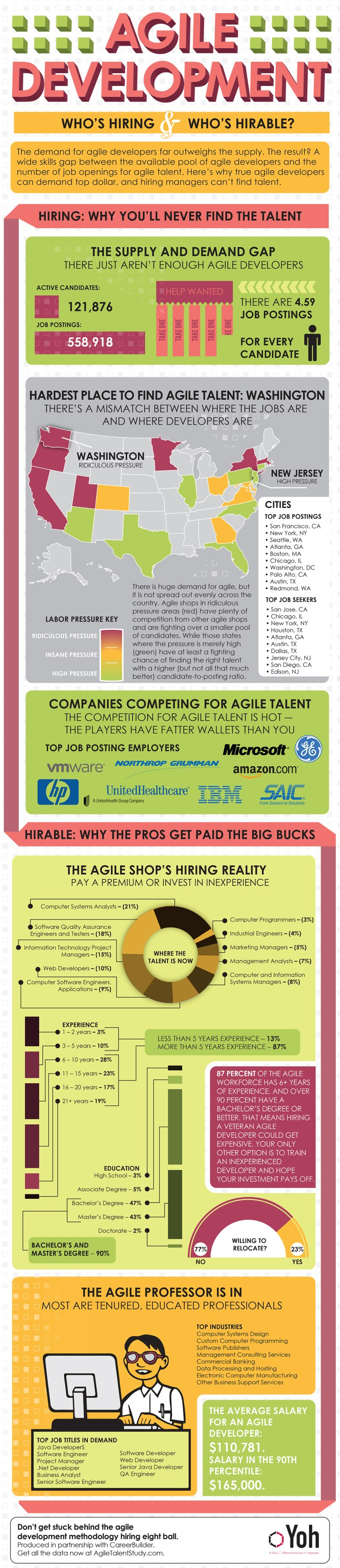 agile-development-whos-hiring--whos-hirable_50fd84145617d