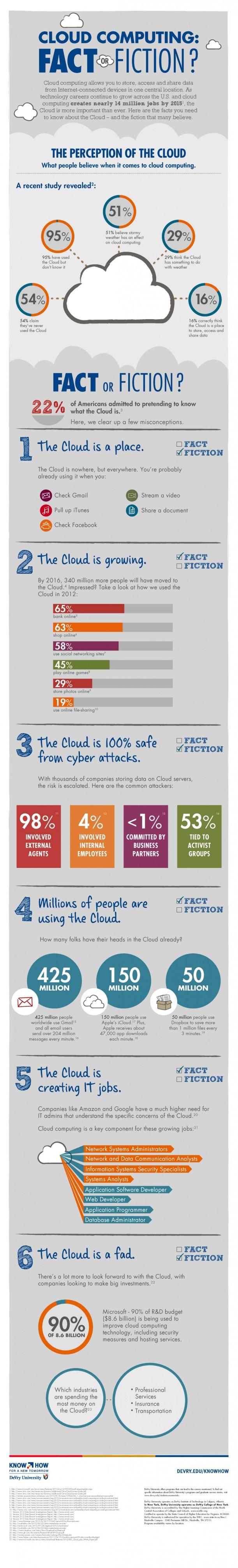 cloud-computing--fact-or-fiction_50e70989a7e6c_w1138