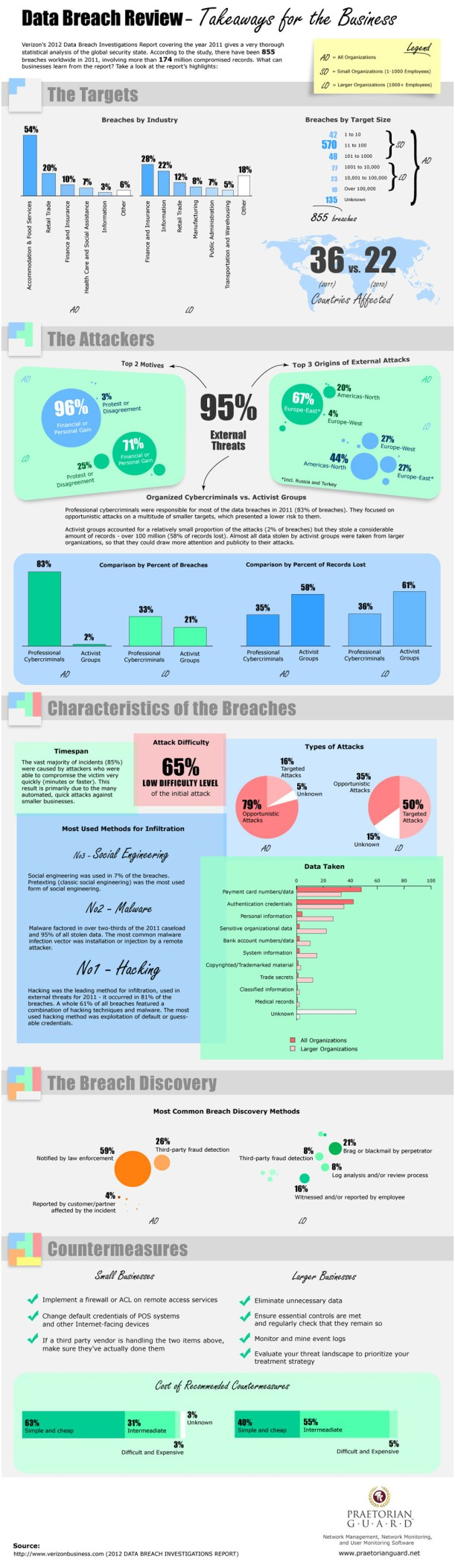 data-breach-review--takeaways-for-the-business_50f41c777628c