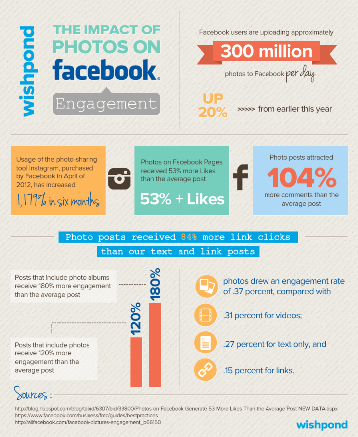 infographic-the-impact-of-photos-on-facebook-engagement_50f99bfb4d7ca