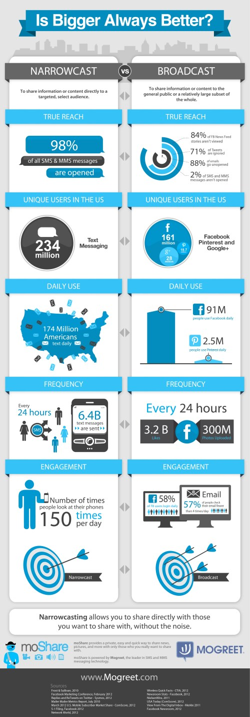 MoShare_Infographic_Final