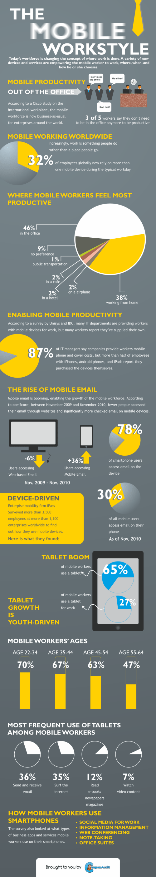the-mobile-workstyle-infographic_5131cad77f7da