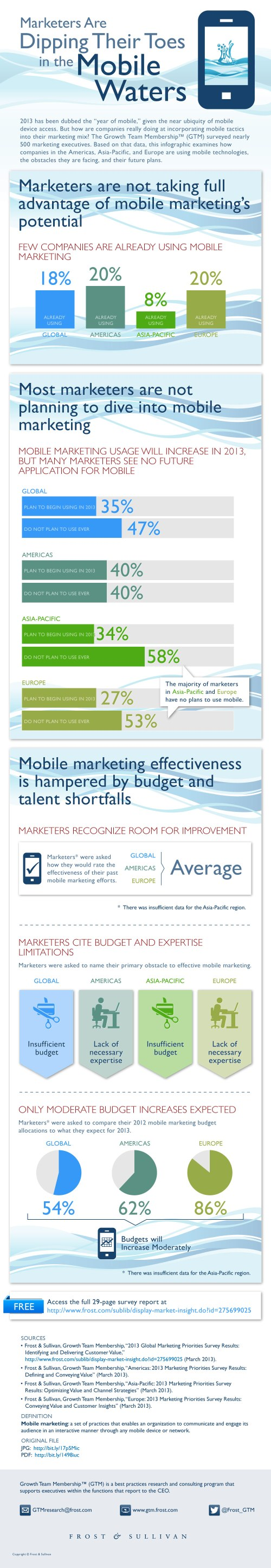 marketers-are-dipping-their-toes-in-the-mobile-waters_51648b80e5554