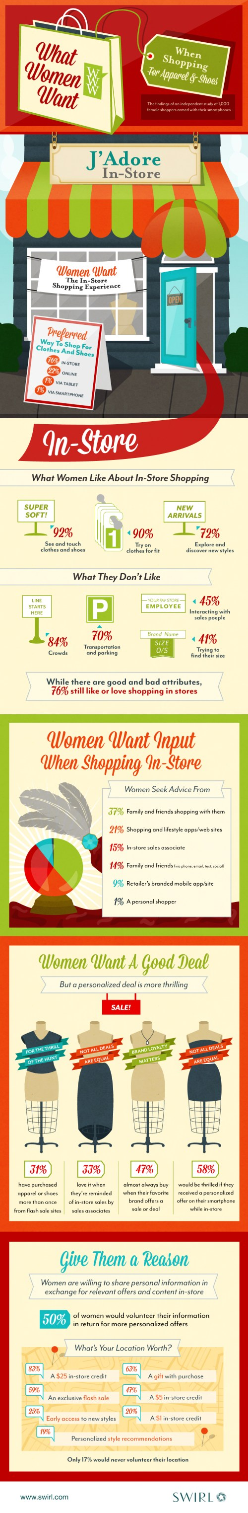 what-women-want-when-shopping-for-apparel--shoes_5170129577693