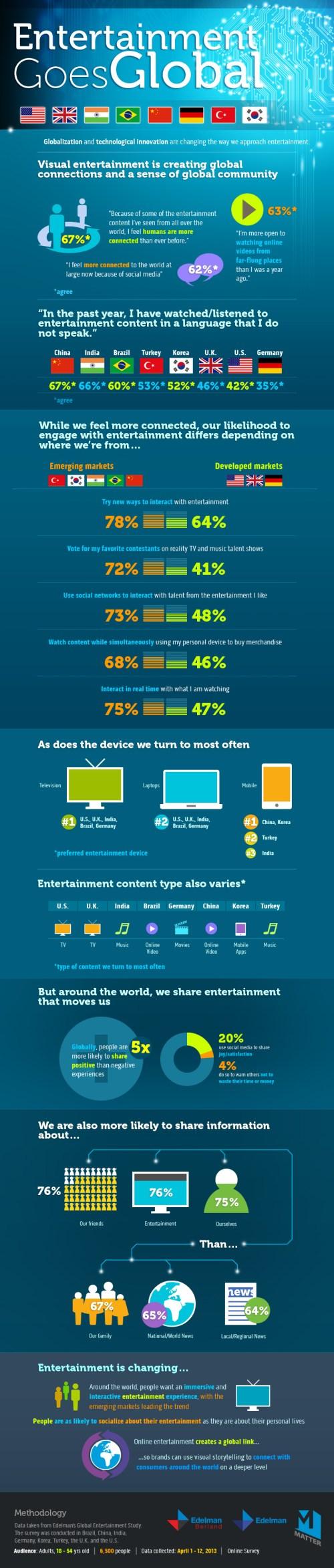 2013-edelman-global-entertainment-survey-entertainment-goes-global_51a58931838bd