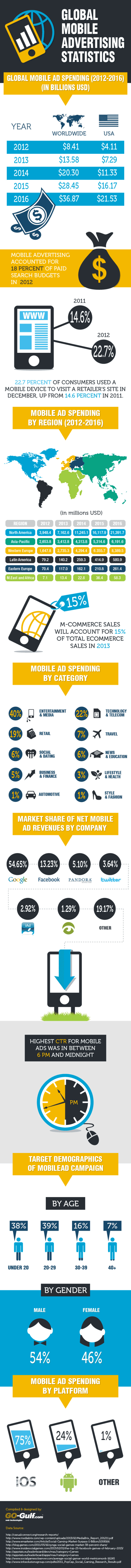 global-mobile-advertising--statistics-and-trends-infographic_518c98fbe18f8