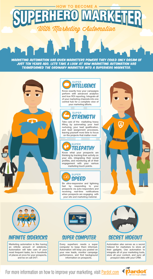 Marketing-Superheros-With-Marketing-Automation