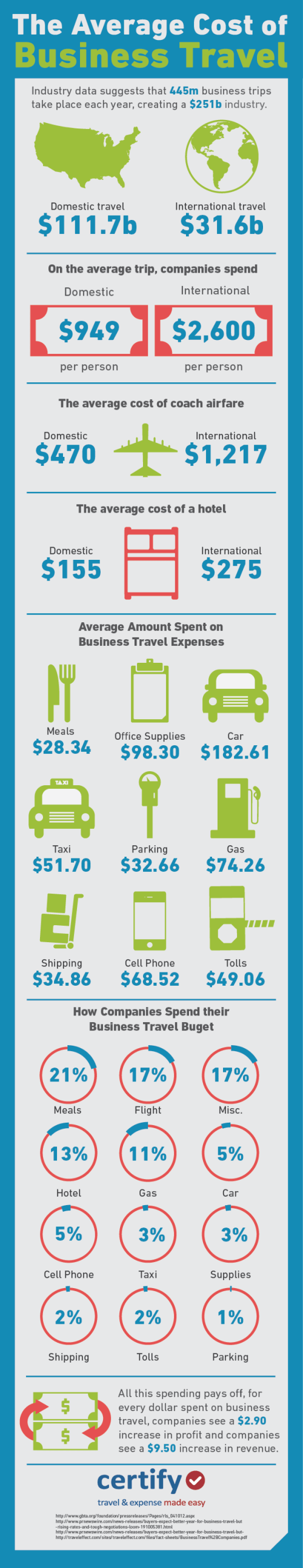 the-average-cost-of-business-travel_51cda4cac09c9