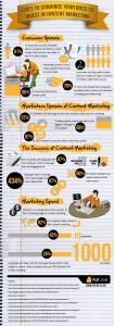 stats-to-convince-your-boss-to-invest-in-content-marketing_51d6f07deb57b