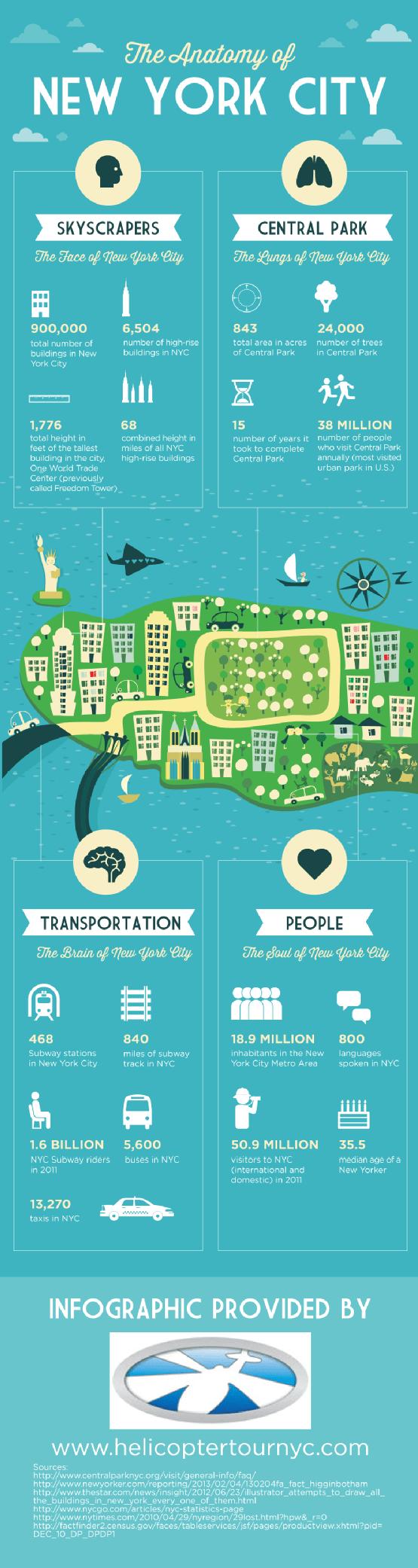 The Anatomy Of New York City Infographic The Main Street Analyst