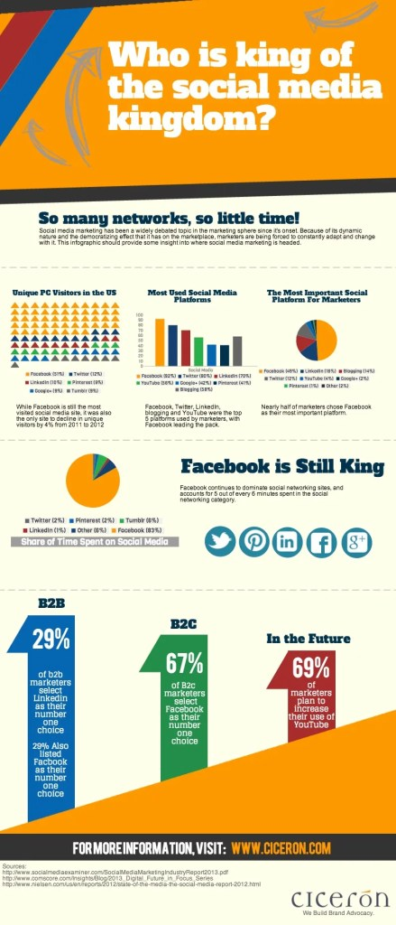 who-is-king-of-the-social-media-kingdom_522637ad724f3