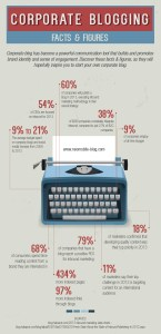 corporate-blogging--facts-and-figures_5253f65a68ebd