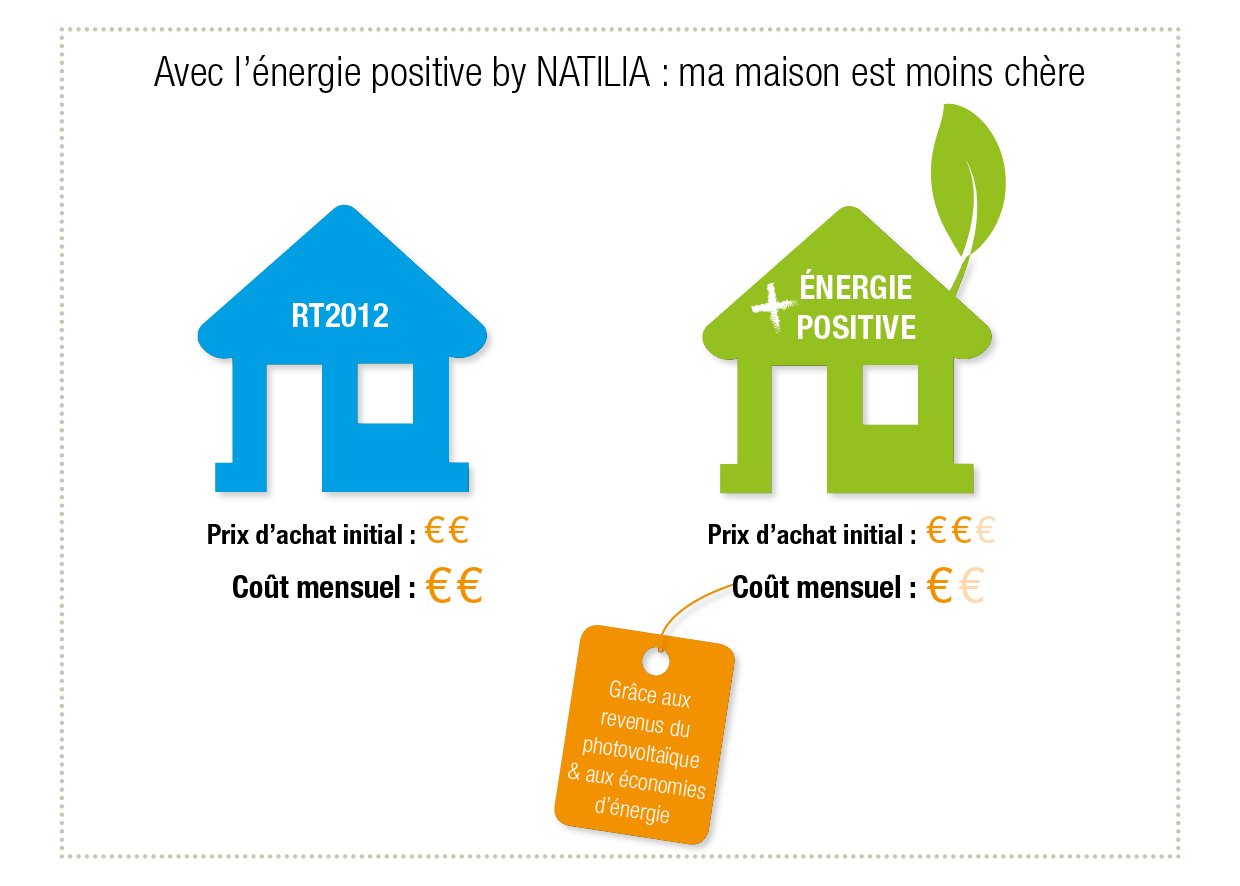 Constructeur Maison Energie Positive Natilia Vous Propose Son Option Quoténergie Positive