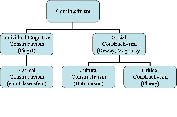 Rationalism Examples And Definition Philosophy Terms Cetl Online Portal Constructivism In Education