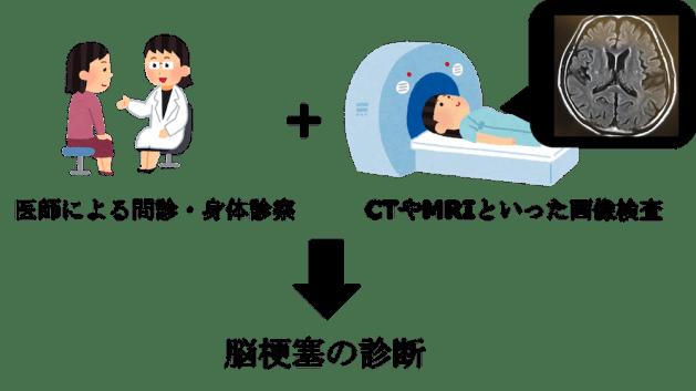 diagnosis of cerebral infarction