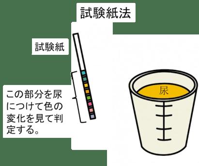 urinary test strip figure1