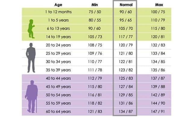 Blood Pressure Chart - Medical Chart Help