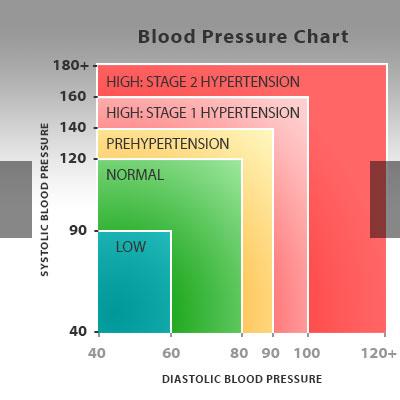 4 BIG Reasons Blood Pressure Matters