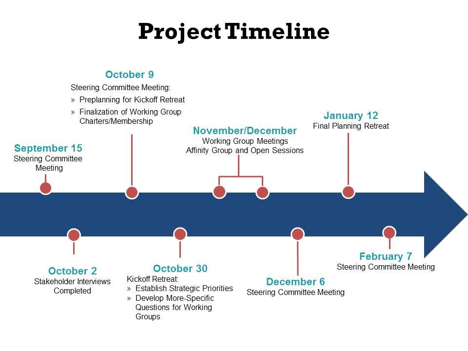 Strategic Plan Timeline UCSF School of Medicine