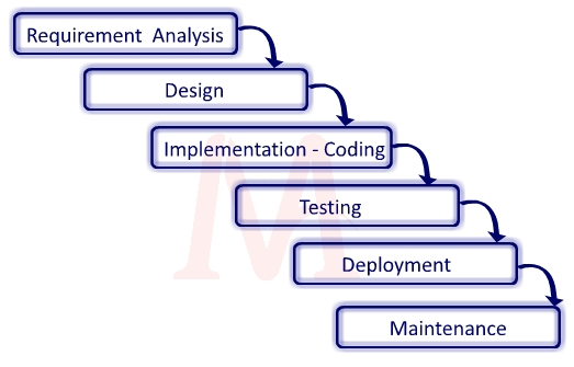 Software Development Life Cycle - SDLC - requirement analysis