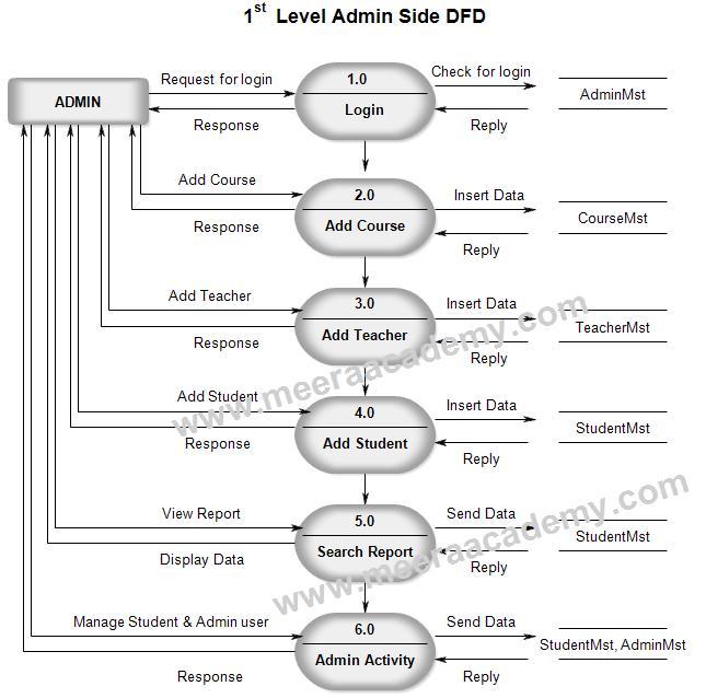 Data Flow Diagram For Student Management System