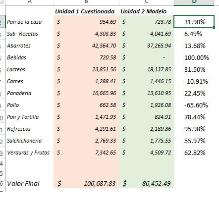 Comparaciones de inventarios en Excel \u2013 Mega Codigo - formato inventario en excel
