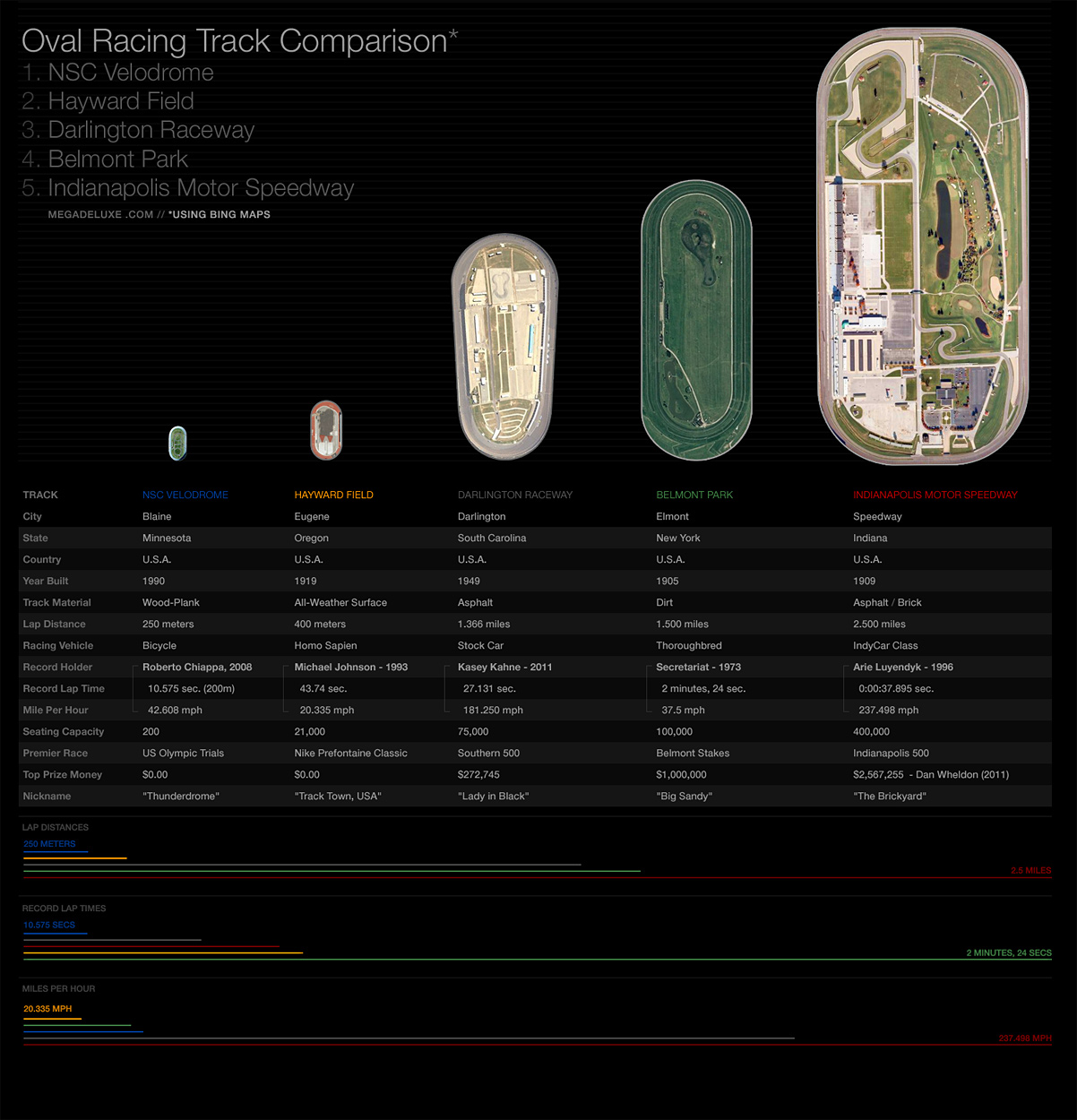 Oval Race Track Comparison – Version 2