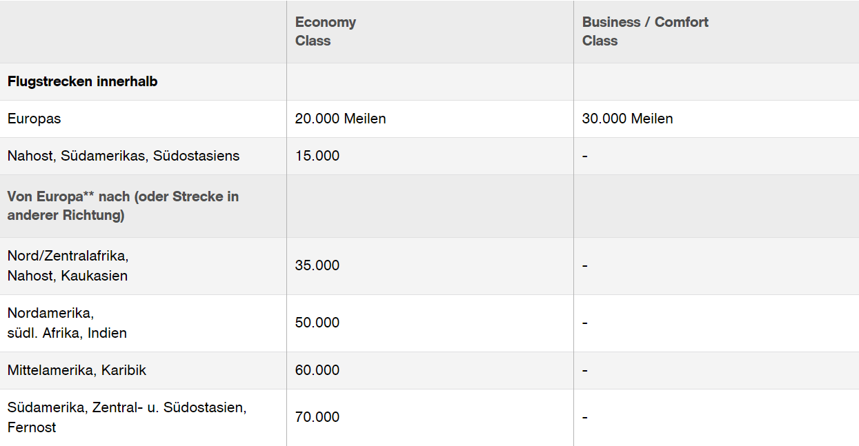Miles And More Business Lufthansa Miles More Meilen Einlösen Tipps Tricks