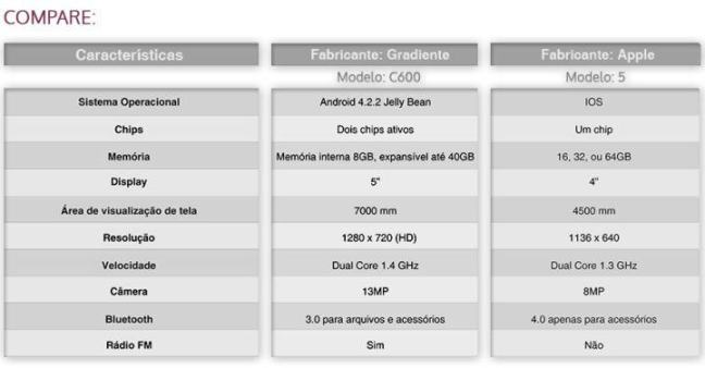 specs-iphone-c600-gradiente
