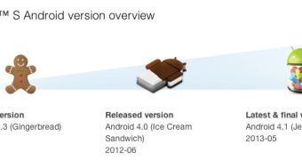 Sony ignora Android 4.4 KitKat e anuncia a morte de vários smartphones